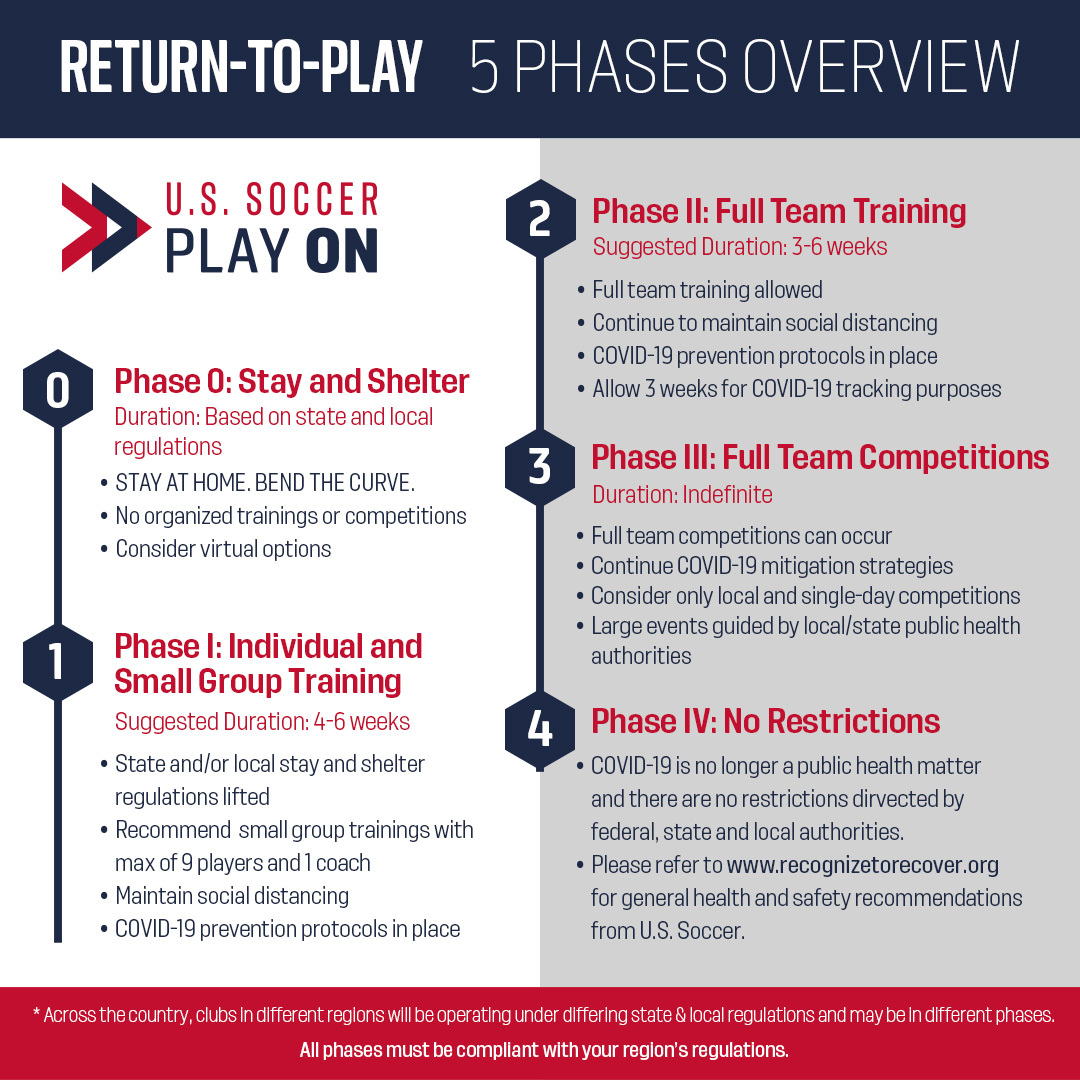 5 Phases At-A-Glance